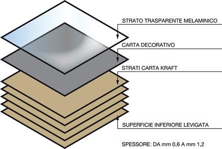stratificazione laminato hpl